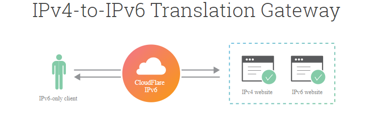 cloudflare-ipv6